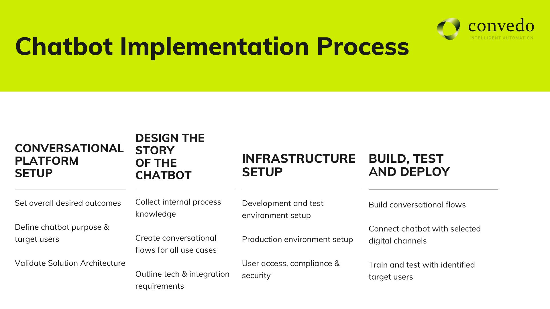 chatbot implementation process