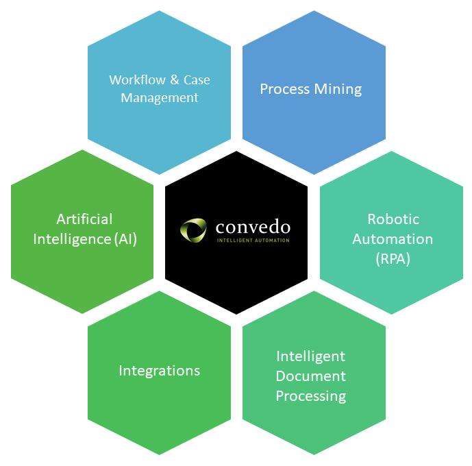 convedo solutions Intelligent Automation